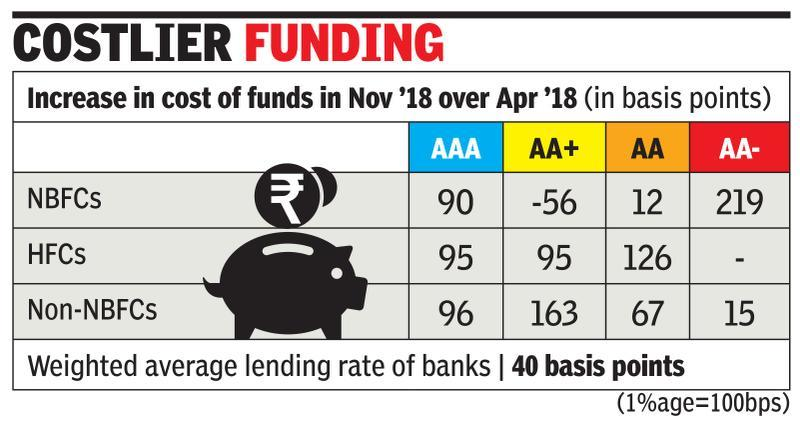 Borrowing costs increase most for AA- rated NBFCs