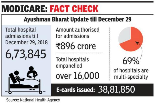 ayushman bharat info