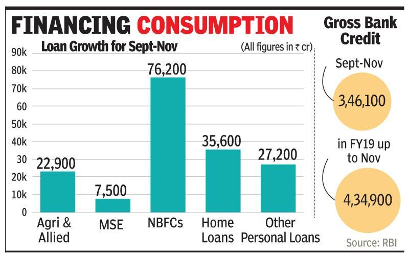 Nearly 80% of FY19 credit growth comes in Sept-Nov