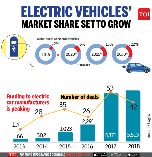 Electric vehicles' market share set to grow