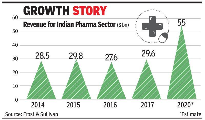 Online pharma sales to hit Rs 25,000cr in 4 years - Times of