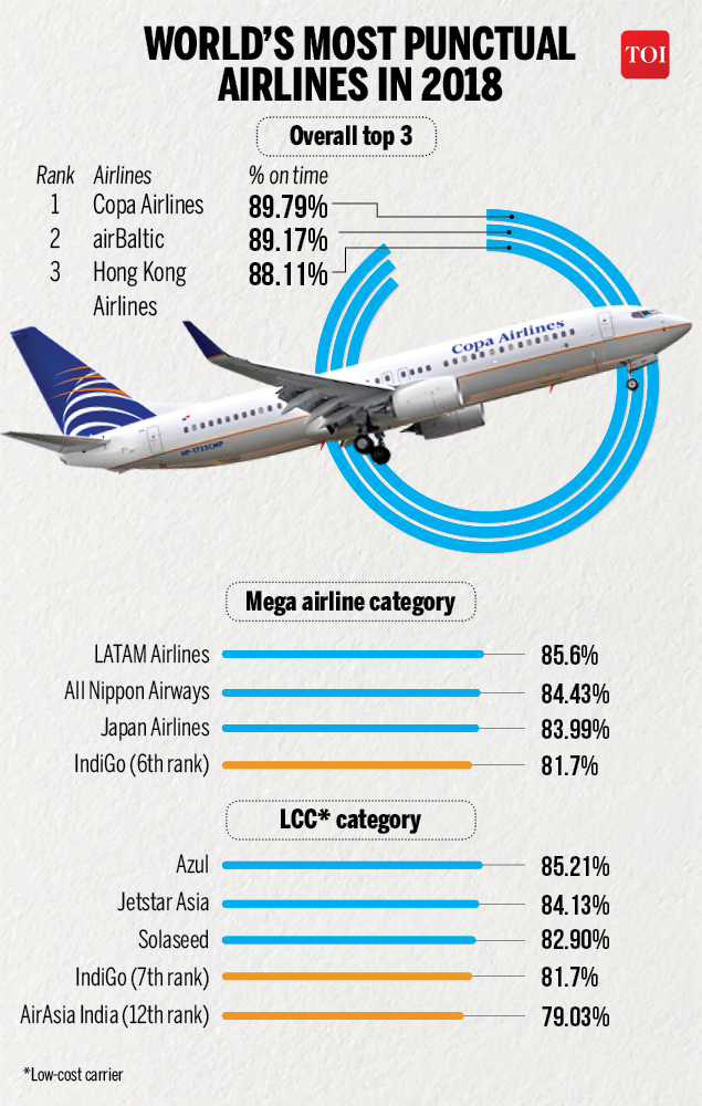 World's most punctual airlines in 2018-Infographic-TOI