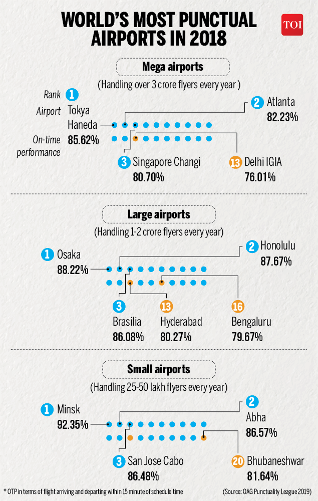 World's most punctual airlines in 2018-Infographic-TOI2
