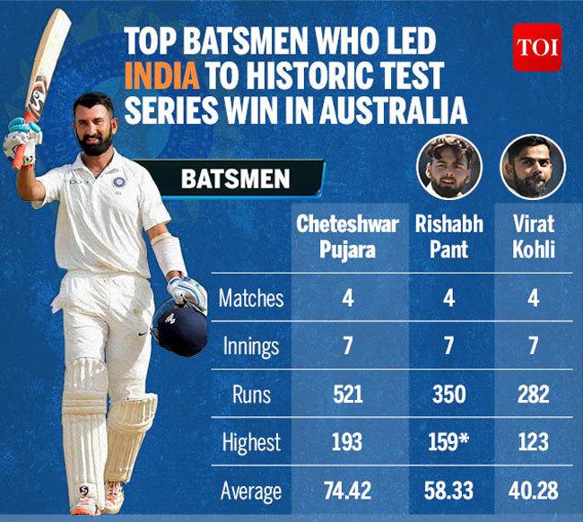 Top-Batsmen