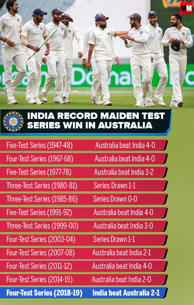 India record maiden test series-Infographic