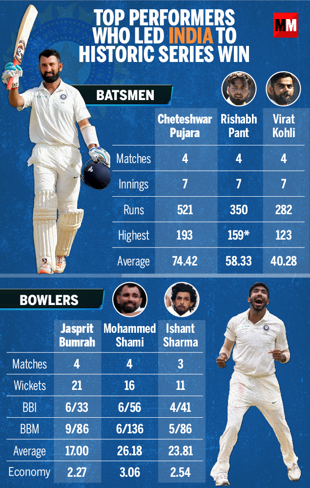 Top performers who led India to historic series win-Infographic
