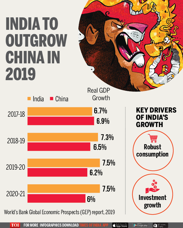 India to outgrow China in 2019-Infographic-TOI