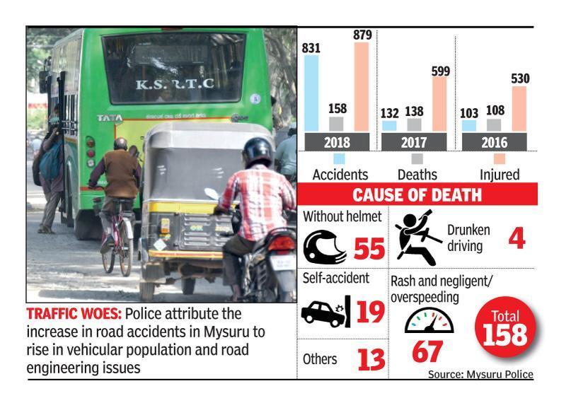 14% rise in fatal road accidents in Mysuru city