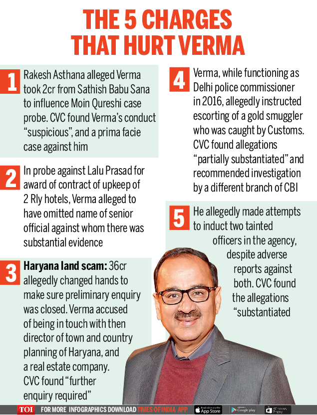 THE 5 CHARGES THAT HURT VERMA
