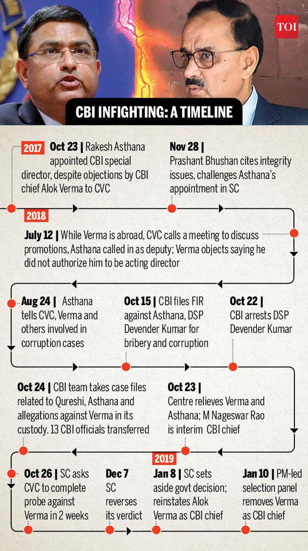 cbi-infighting-timeline