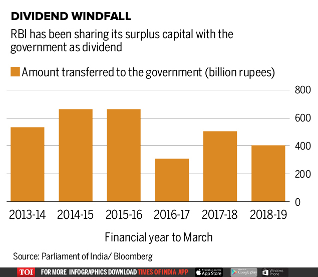Dividend Windfall