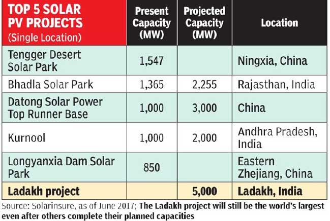 Ladakh will soon be home to world's largest solar plant
