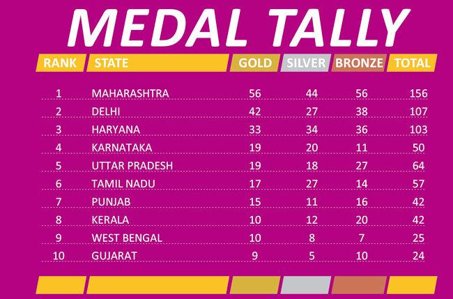 Khelo India Youth Games: Maharashtra increase lead in medal