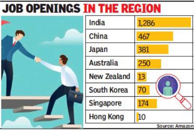 Amazon has 1,300 vacancies in India, highest in Asia-Pacific - Times