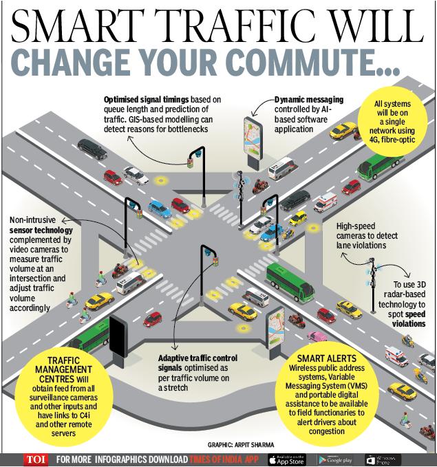 Smart traffic will chnage