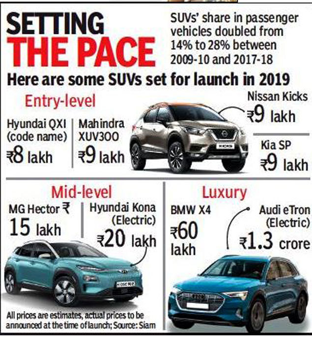 b0e2817dd5798d Upcoming SUV in 2019  20 new SUVs to hit Indian roads in 2019