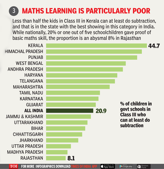 Maths learning is particularly poor