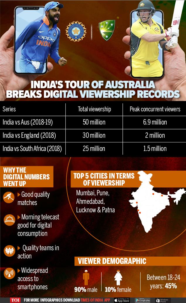 India's Australia Tour Breaks Digital Records