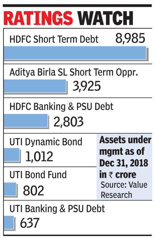 IL&FS SPV downgrade hits 6 debt MF schemes