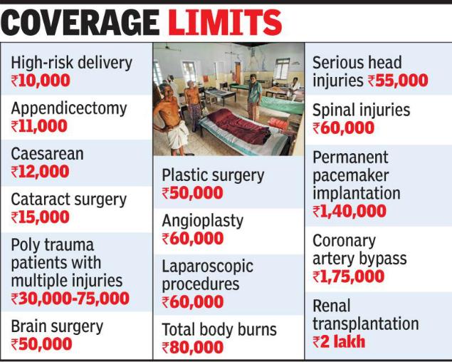 Ayushman Bharat Kerala Govt Fixes Packages Thiruvananthapuram