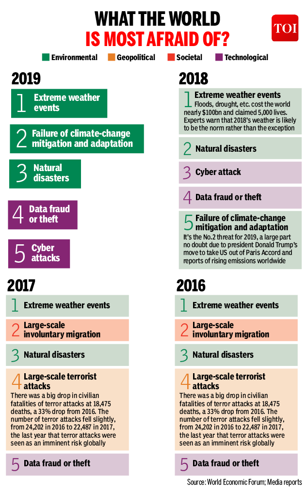 Infographic: Extreme weather is the biggest fear around the world - Times of  India