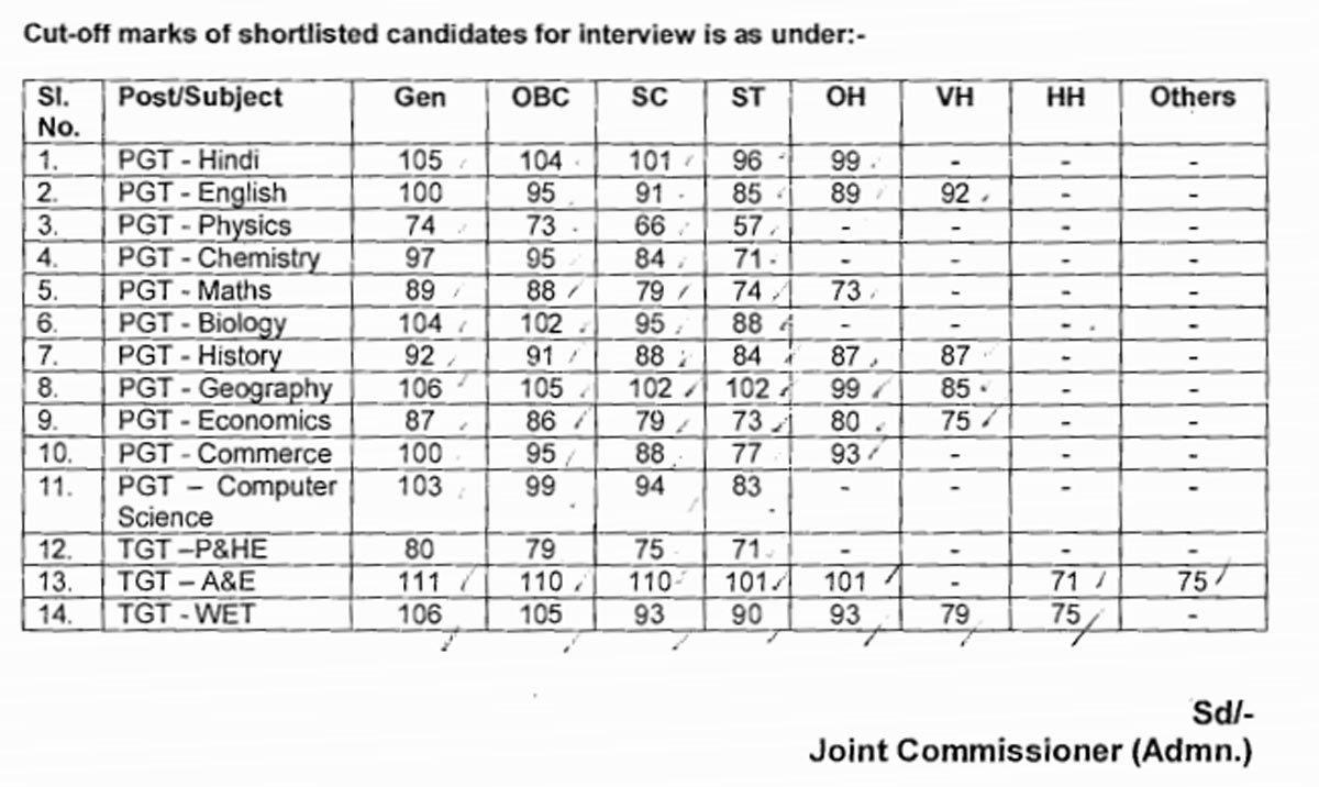 KVS TGT PGT Result: KVS interview list 2019 for PGT and TGT