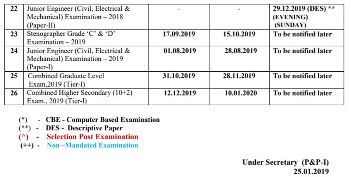 SSC exam calendar for 2019-20 released @ssc nic in