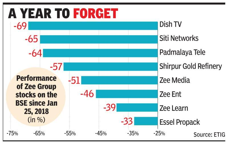 In reprieve for Zee, lenders agree not to use 'default' tag