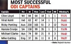 most-successful-ODI-captains