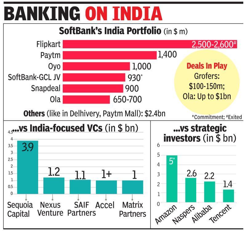 SoftBank's India kitty set to cross $10bn