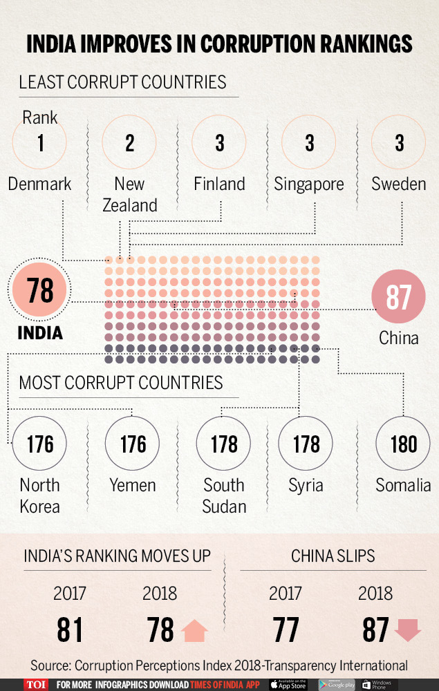 India jumps 3 notches in corruption rankings (1)