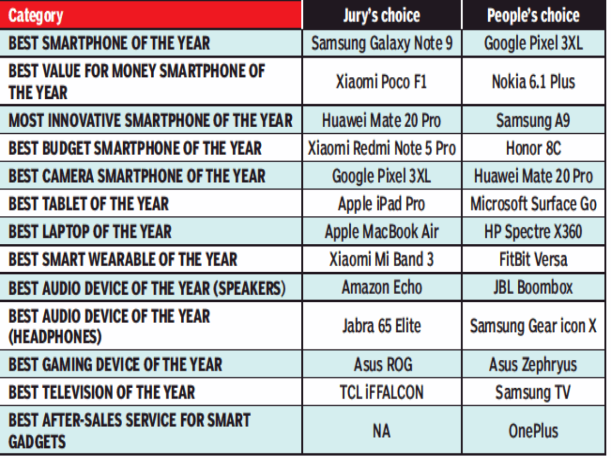 TOI Gadgets Now awards honour best tech products - Times of India