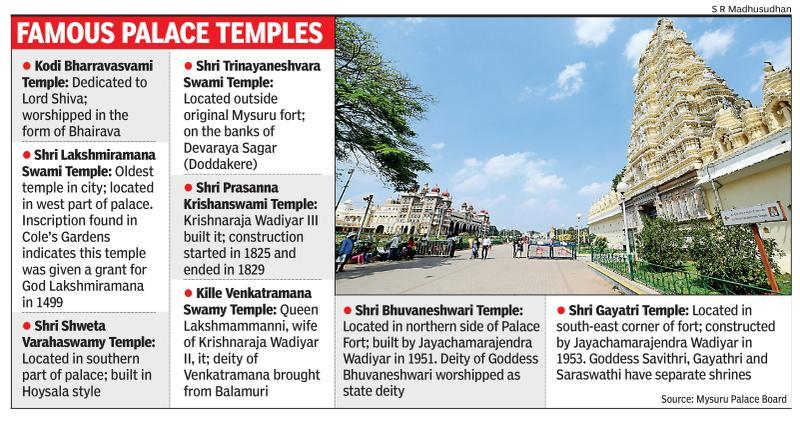 Several palace temples to be restored
