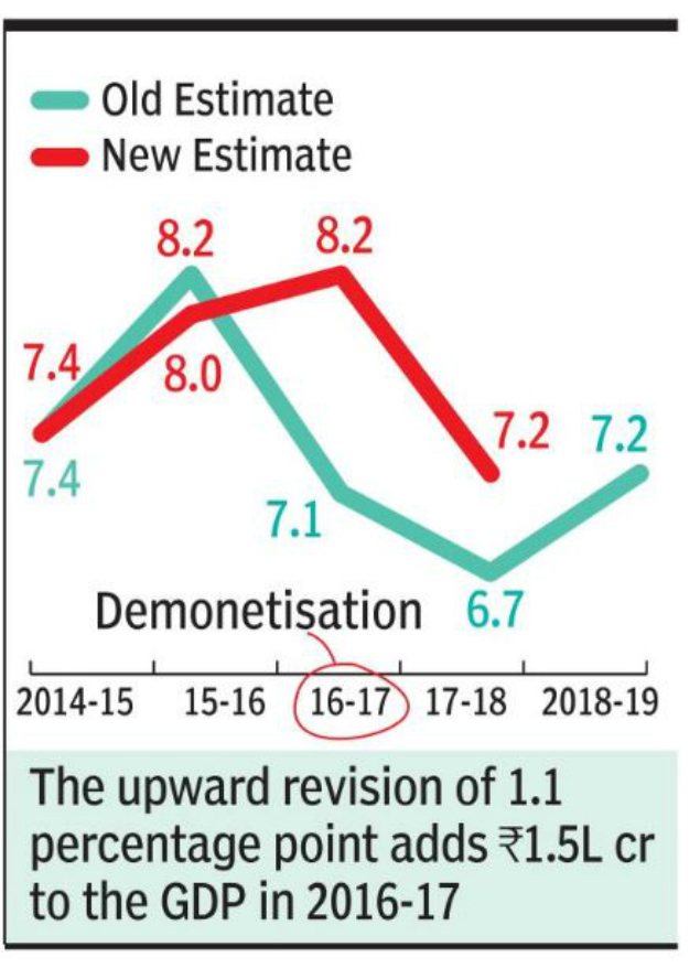 GDP of India: Revised GDP data shows year of demonetisation