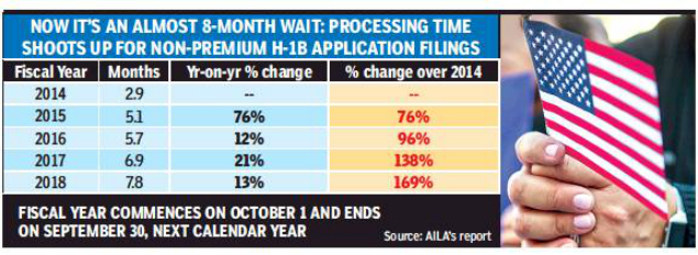 Processing time for H-1B applications has risen by 169% over past 4