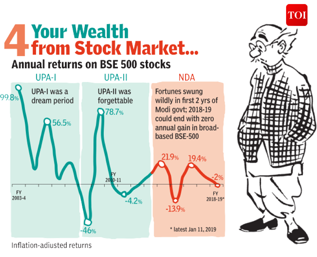 4 your wealth from stock market