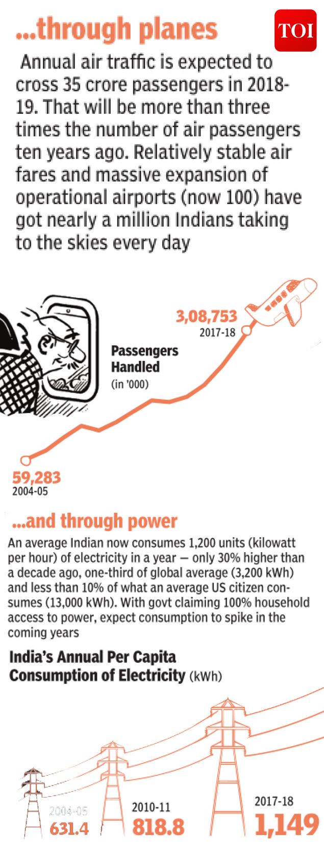 India Annual Per Capita