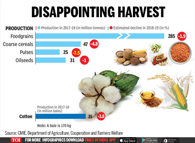 Disappointing harvest (1)