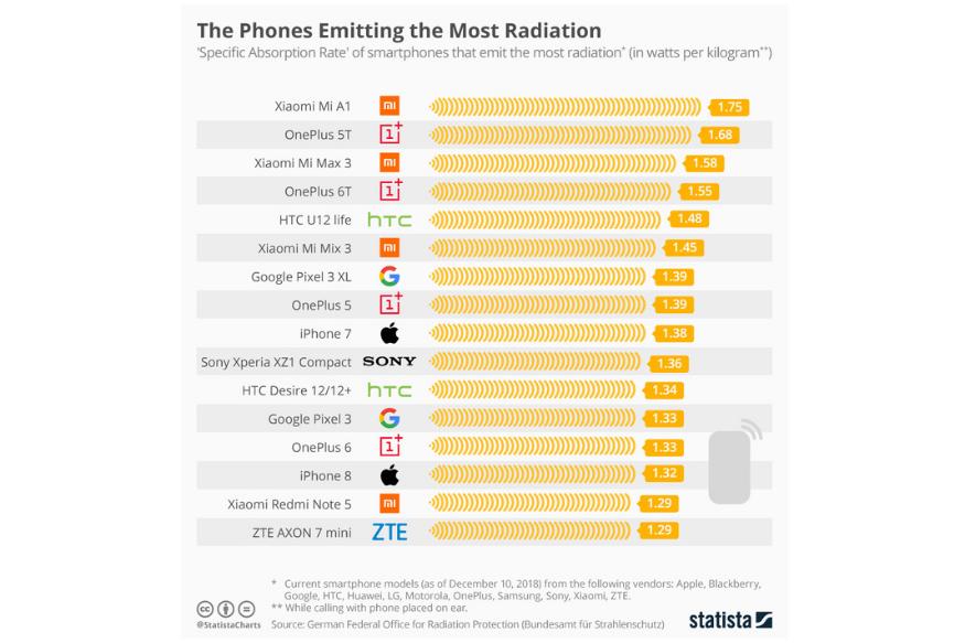 Statista smartphone radiation