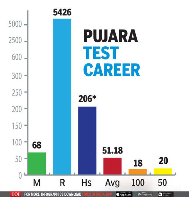 Pujara1