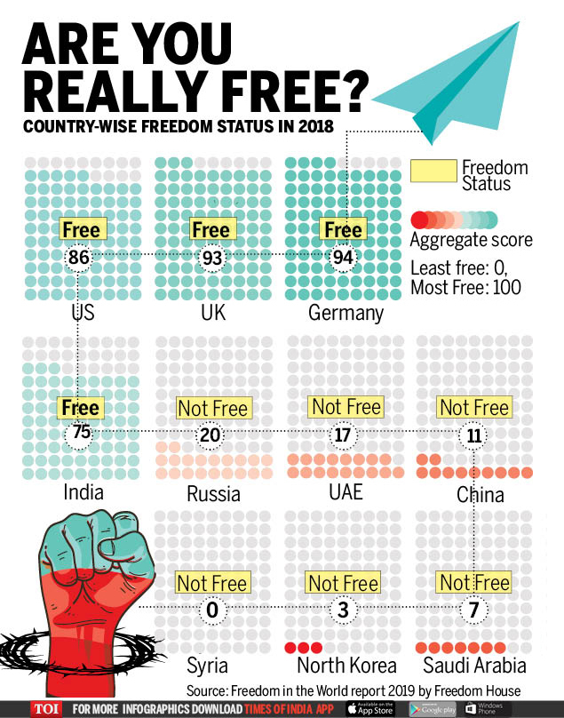 ARE YOU REALLY FREE