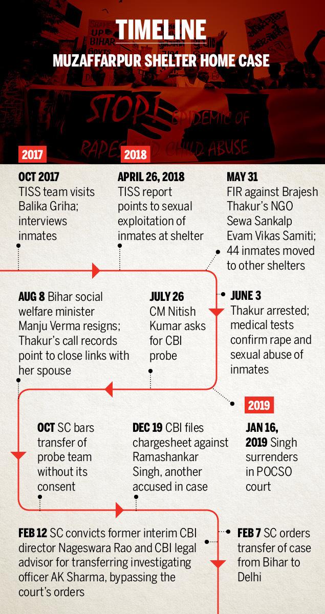 Muzaffarpur Shelter Home Case timeline