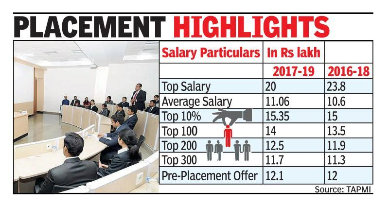 TAPMI PGDM announces 100% placement, top salary takes a dip