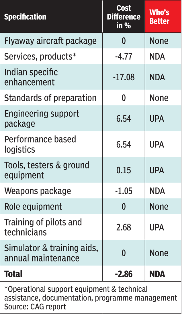 A COMPARISON OF UPA AND NDA DEALS