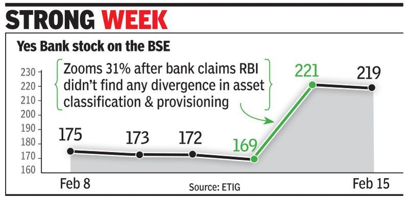 Yes Bank faces RBI action for breach of confidentiality