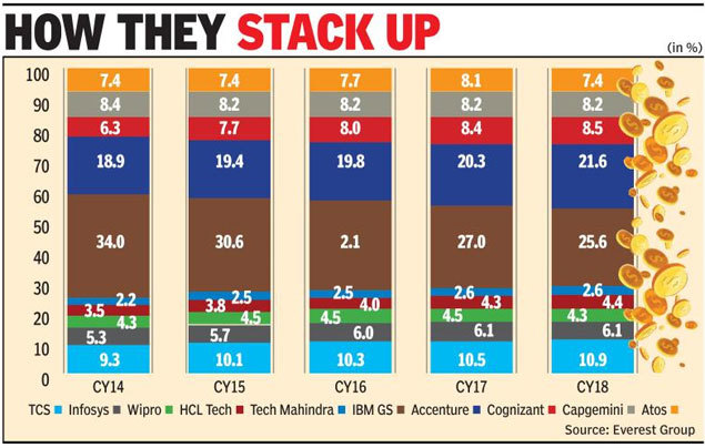 IBM share price: Indian tech companies up global market