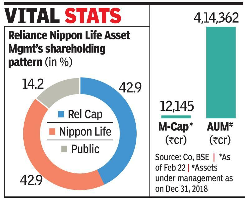 3 Mideast funds eye RCap's $1b stake in asset mgmt co