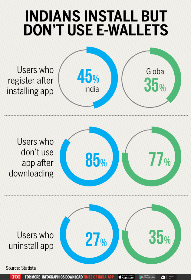 Infographic: 85% Indians don't use e-wallet apps after