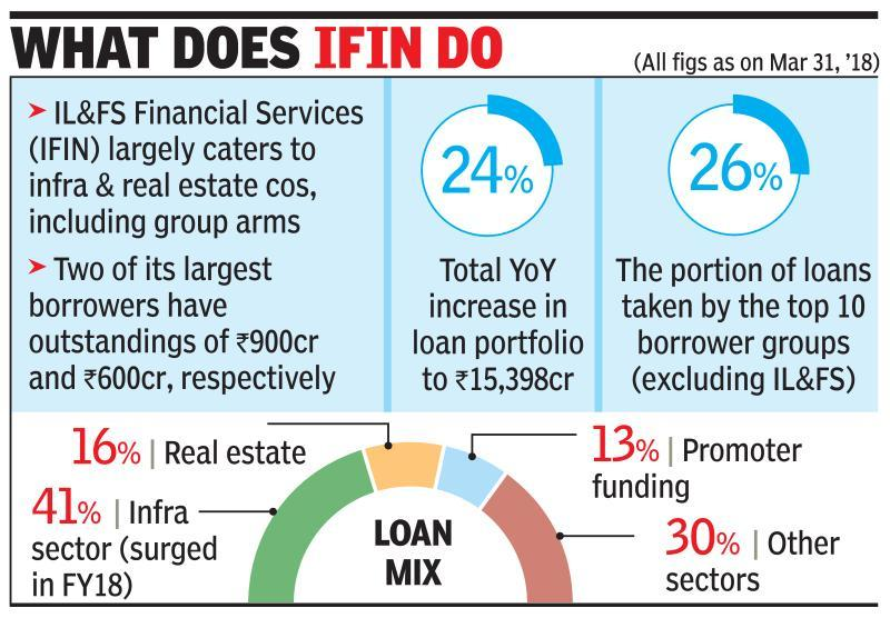 IL&FS sees mgmt collusion, fraud in IFIN's bad loans