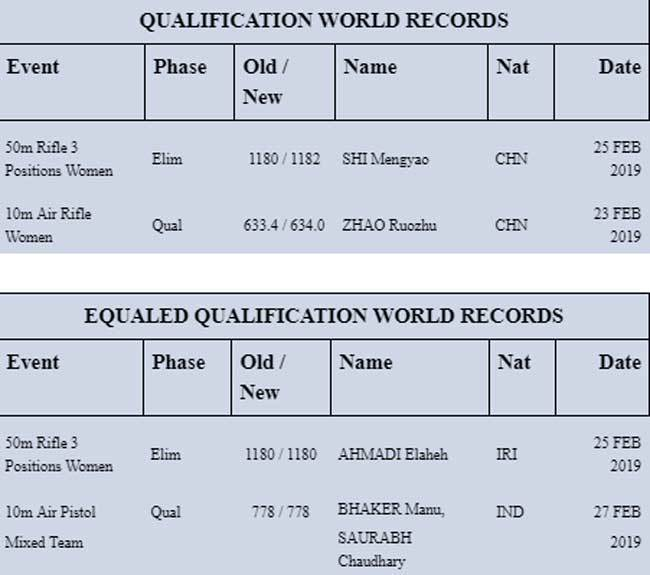 Qualification-world-records